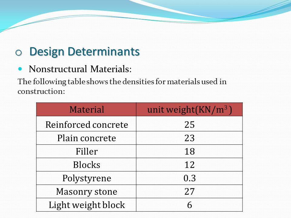 Design Determinants Nonstructural Materials: Material