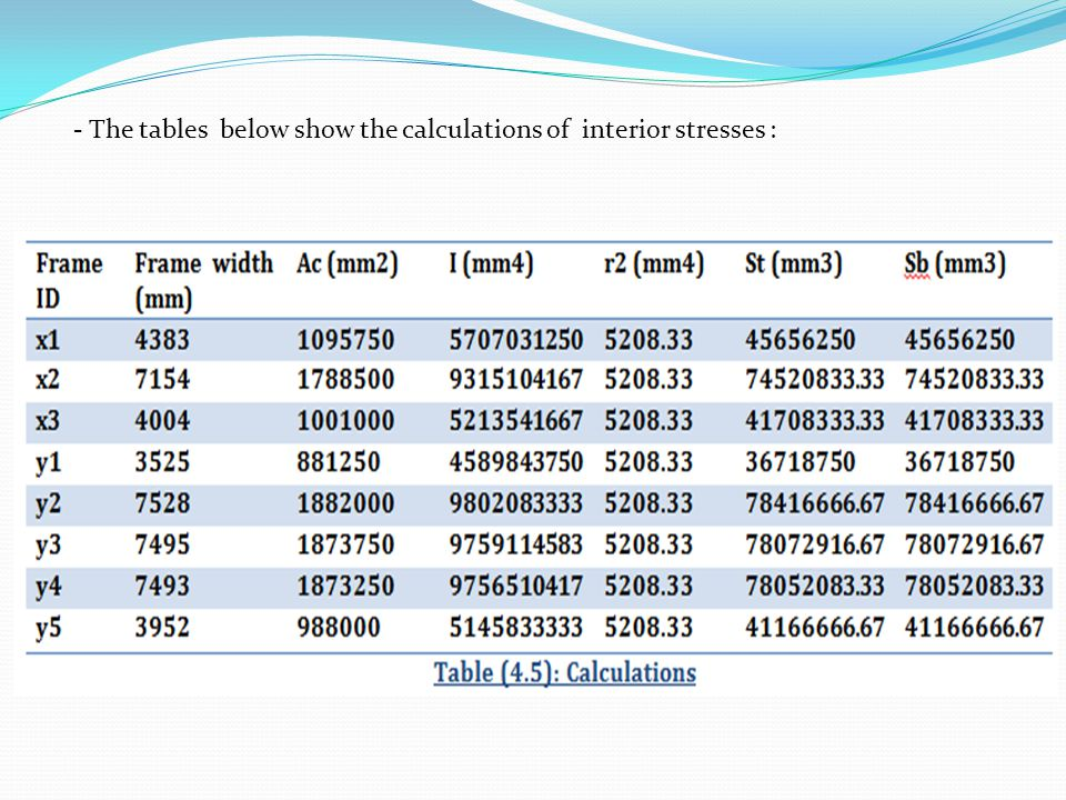 - The tables below show the calculations of interior stresses :