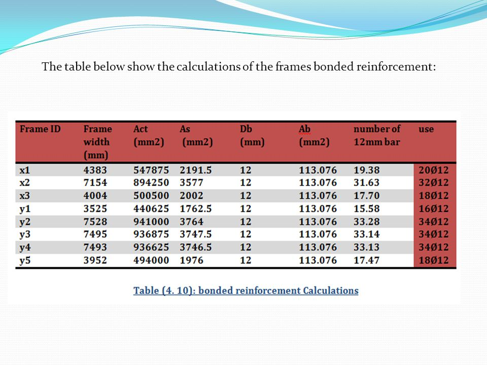 The table below show the calculations of the frames bonded reinforcement: