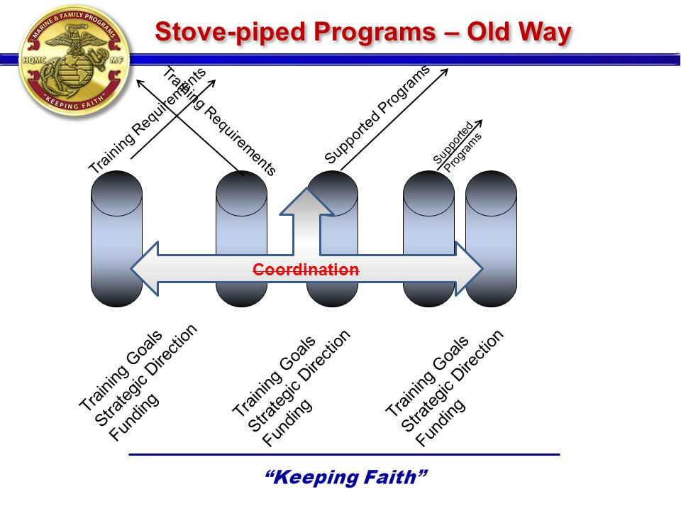 Stove-piped Programs – Old Way