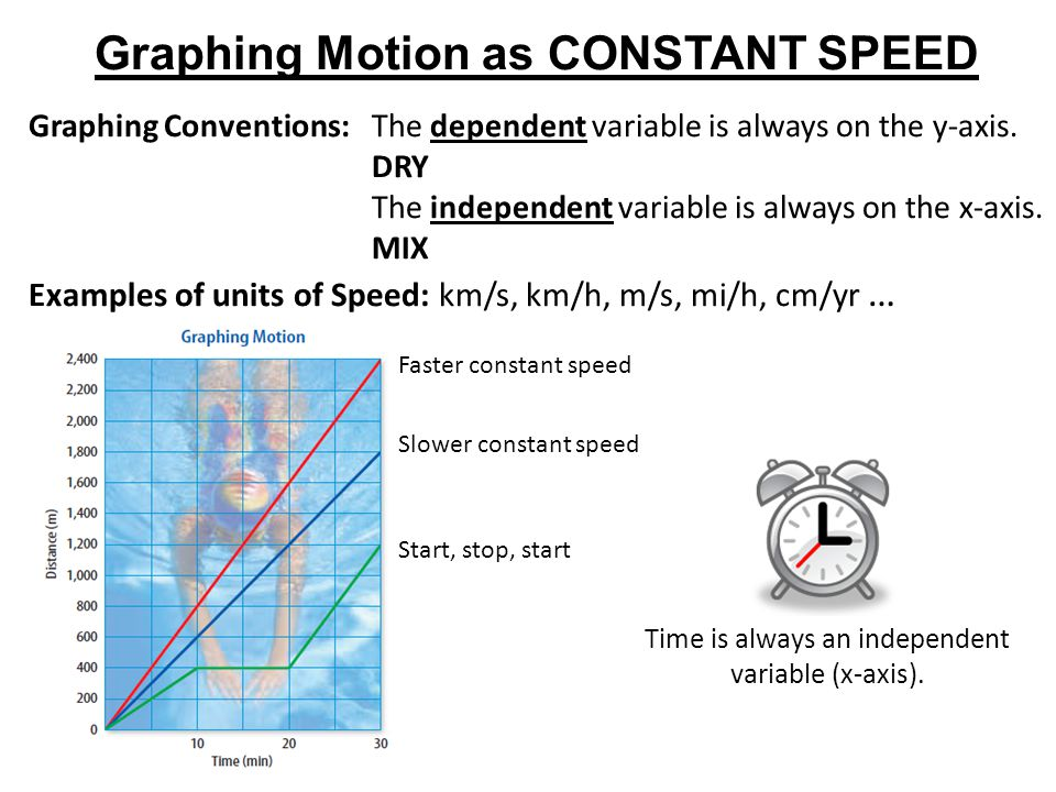Graphing Motion as CONSTANT SPEED