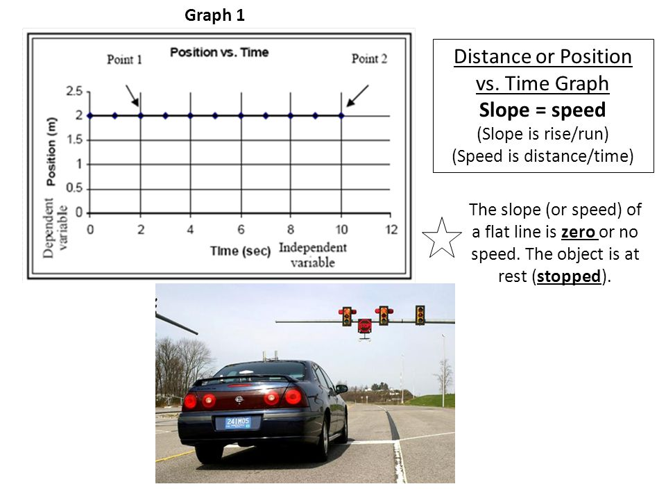 Distance or Position vs. Time Graph Slope = speed