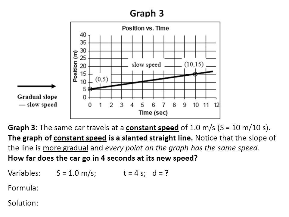 Graph 3: The same car travels at a constant speed of 1