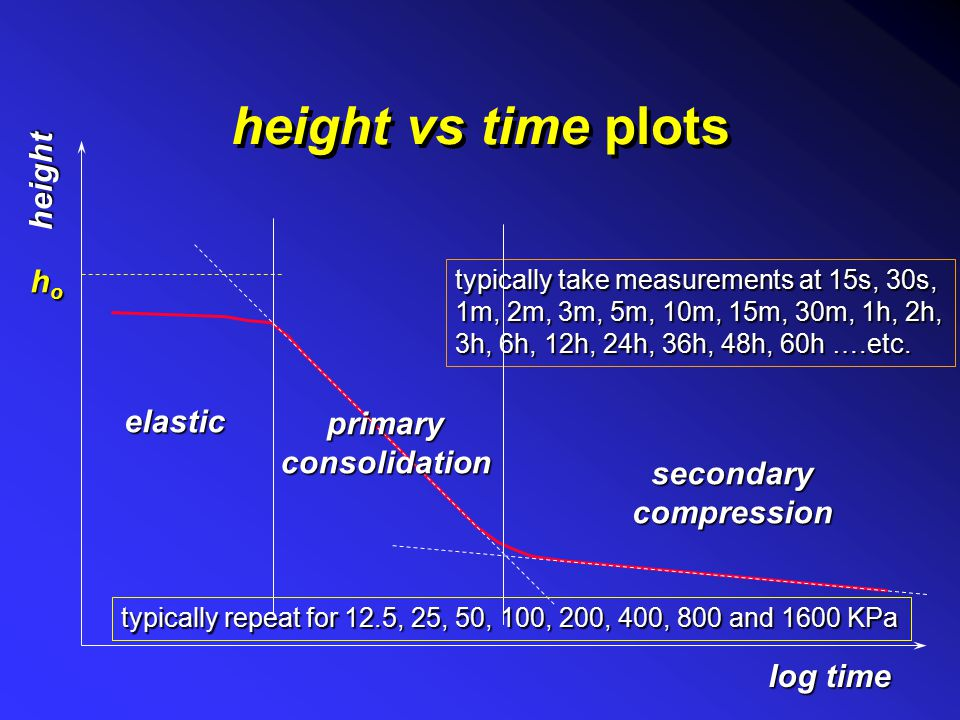 height vs time plots height ho elastic primary consolidation secondary