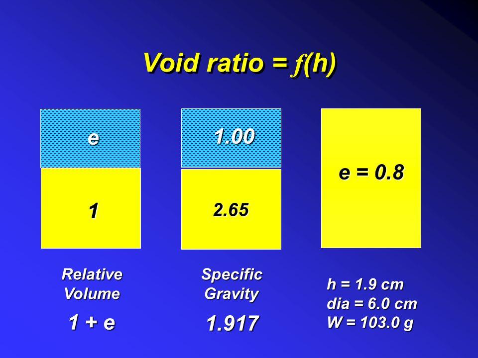 Void ratio = f(h) e 1.00 e = 0.8 1 1 + e 1.917 2.65 Relative Volume