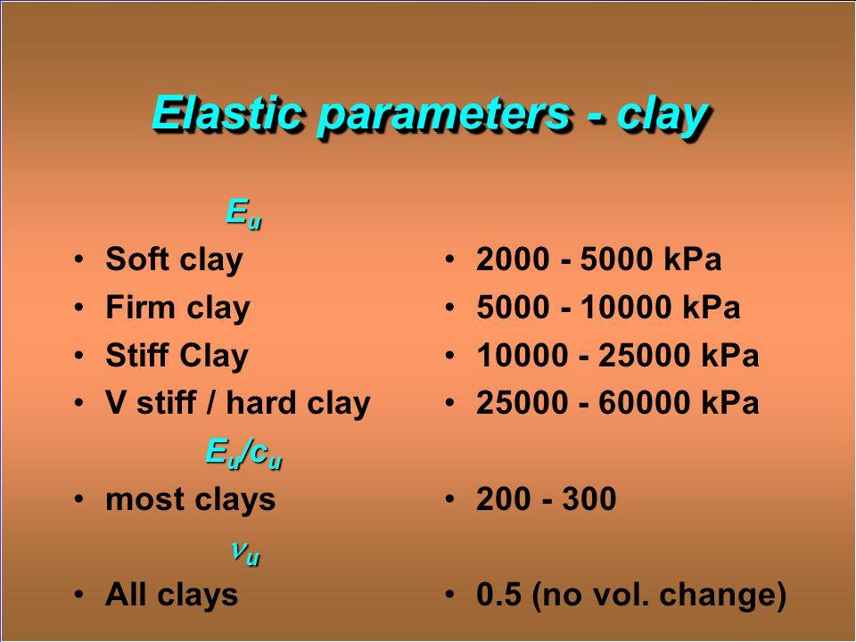 Elastic parameters - clay