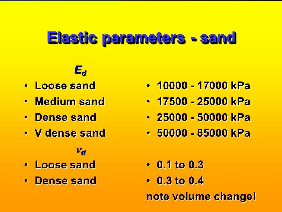 Elastic parameters - sand