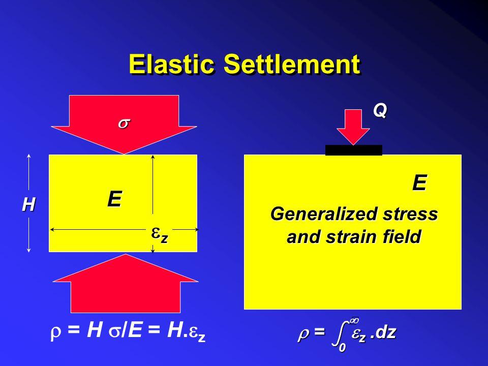 Elastic Settlement E E ez r = H s/E = H.ez Q s H Generalized stress