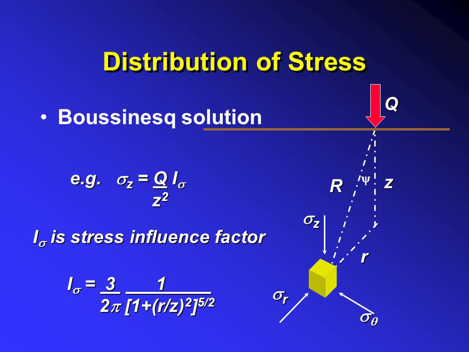 Distribution of Stress