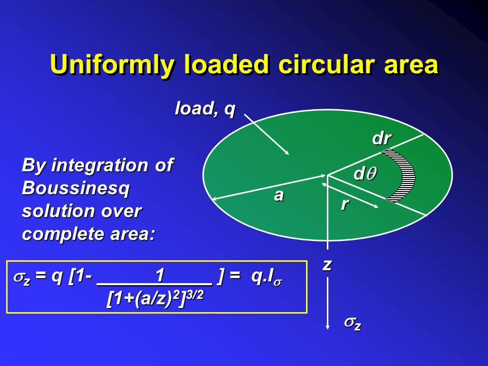 Uniformly loaded circular area