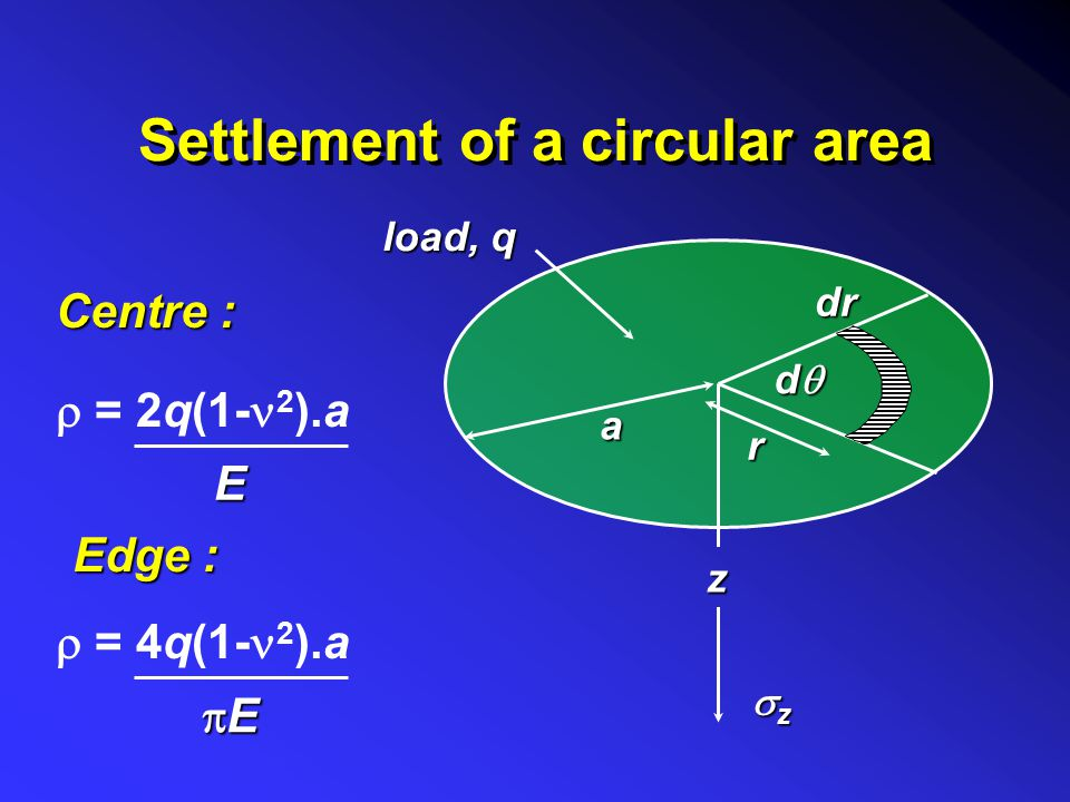 Settlement of a circular area