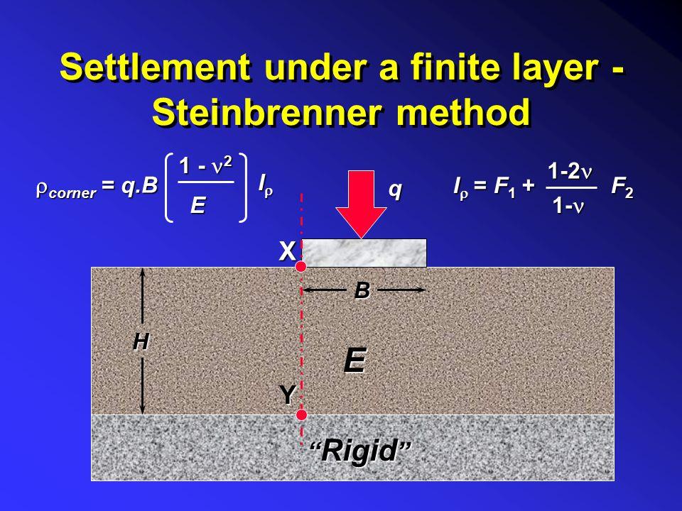 Settlement under a finite layer - Steinbrenner method