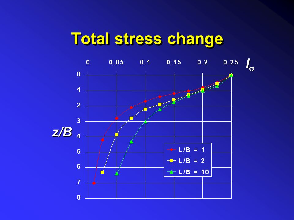 Total stress change Is z/B