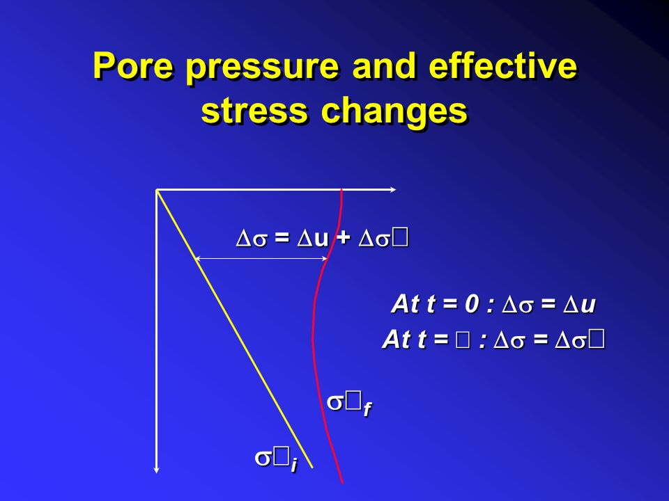 Pore pressure and effective stress changes