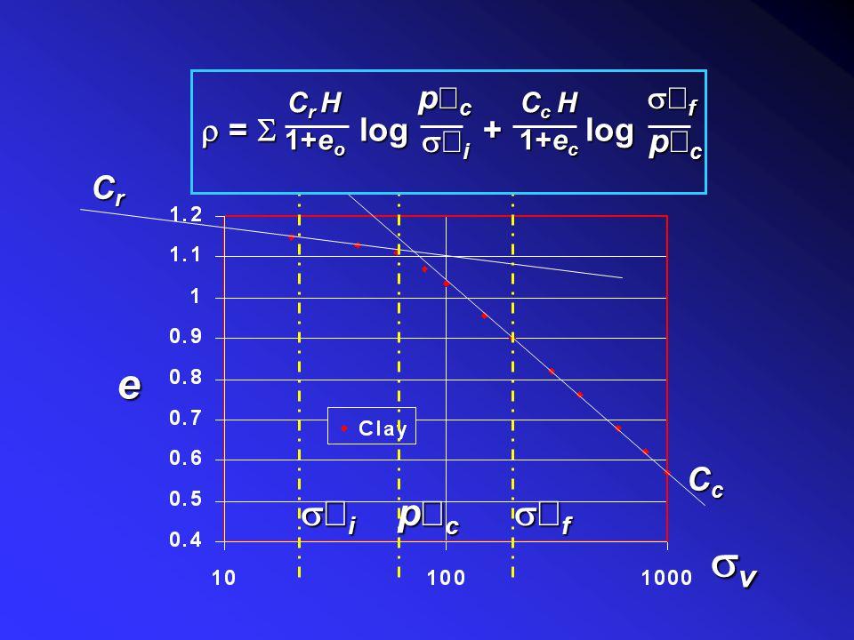 Soil non-linearity sv e s¢i s¢f p¢c r = S log + log p¢c s¢i s¢f Cr Cc