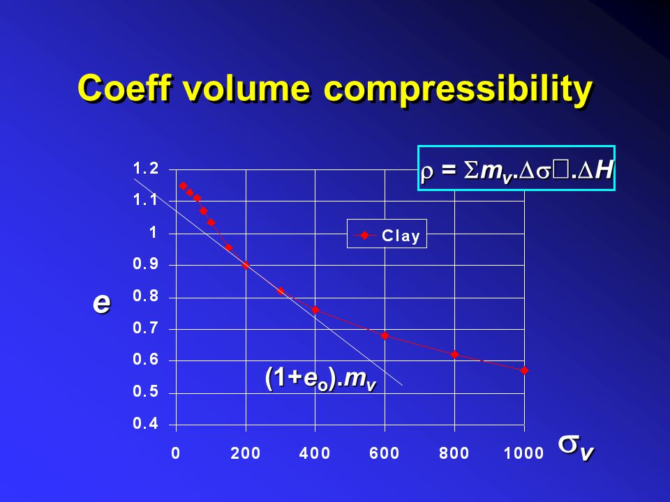 Coeff volume compressibility