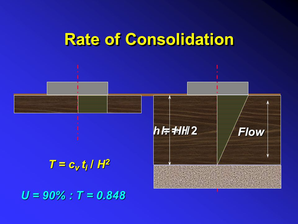 Rate of Consolidation Flow h = H / 2 Flow h = H T = cv ti / H2