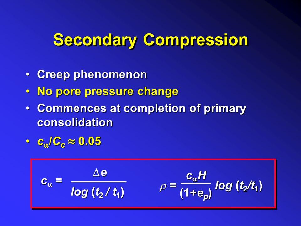 Secondary Compression