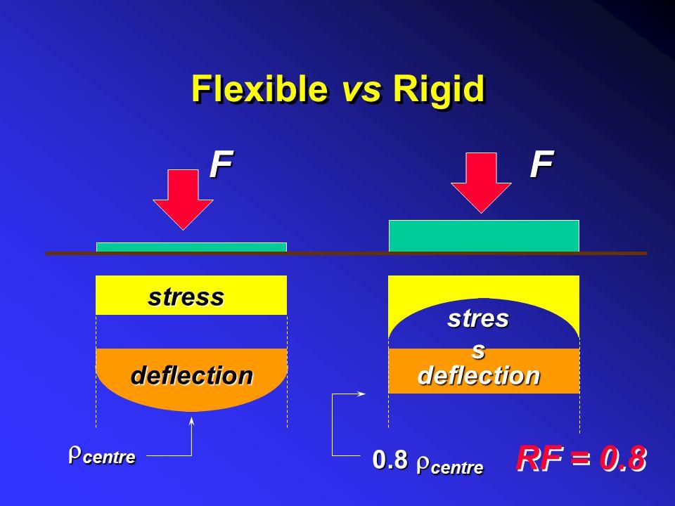 Flexible vs Rigid F F RF = 0.8 stress stress deflection deflection