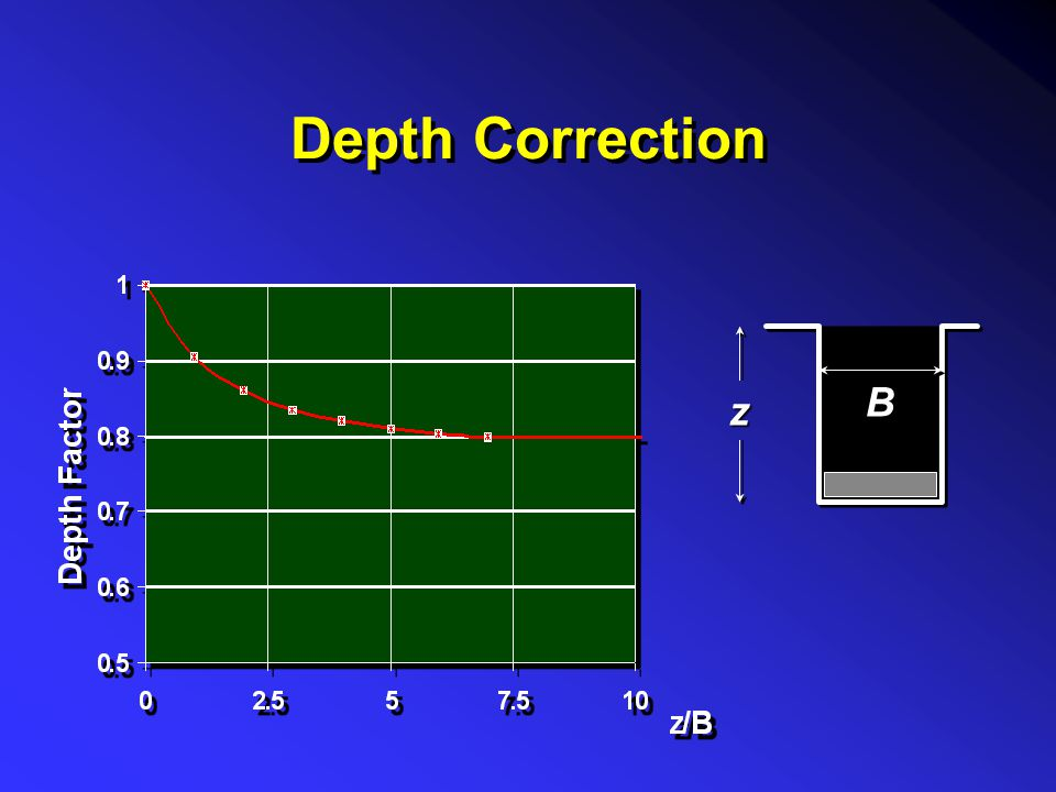 Depth Correction B z
