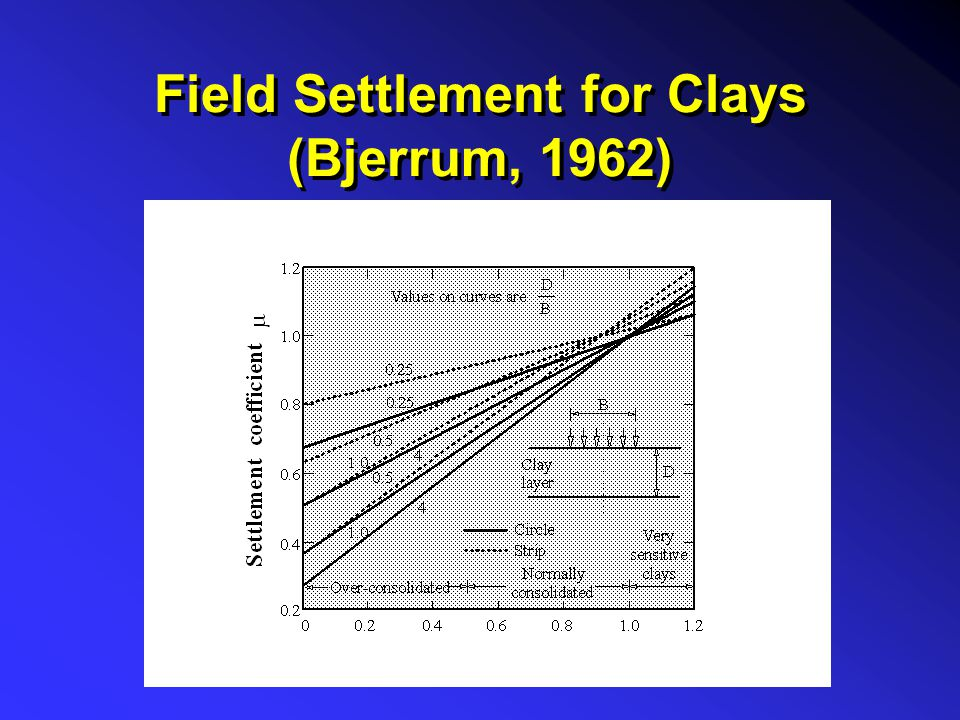 Field Settlement for Clays (Bjerrum, 1962)