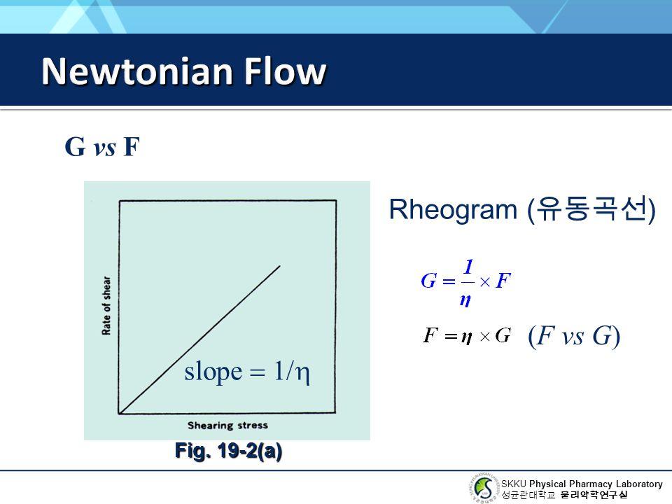 Newtonian Flow G vs F Rheogram (유동곡선) (F vs G) slope = 1/h