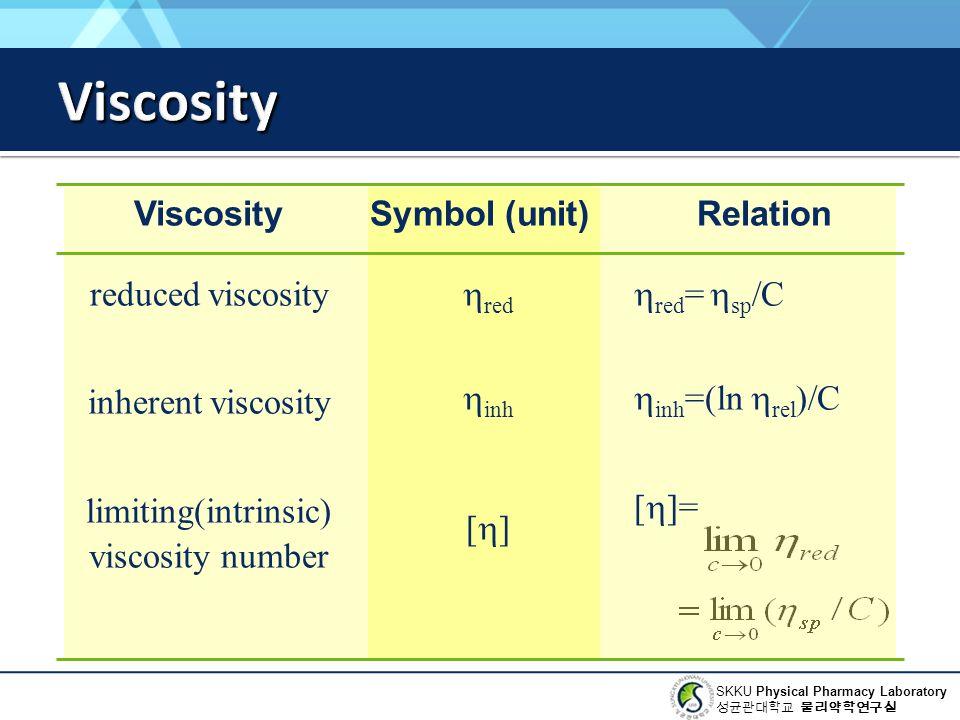 Viscosity Viscosity reduced viscosity inherent viscosity
