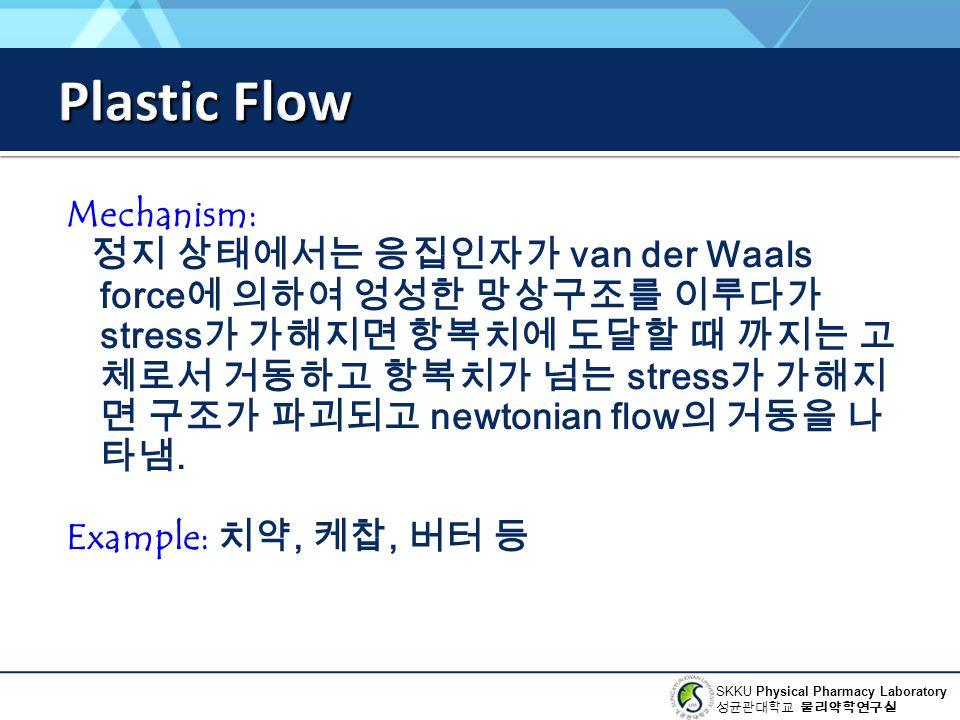 Plastic Flow Mechanism:
