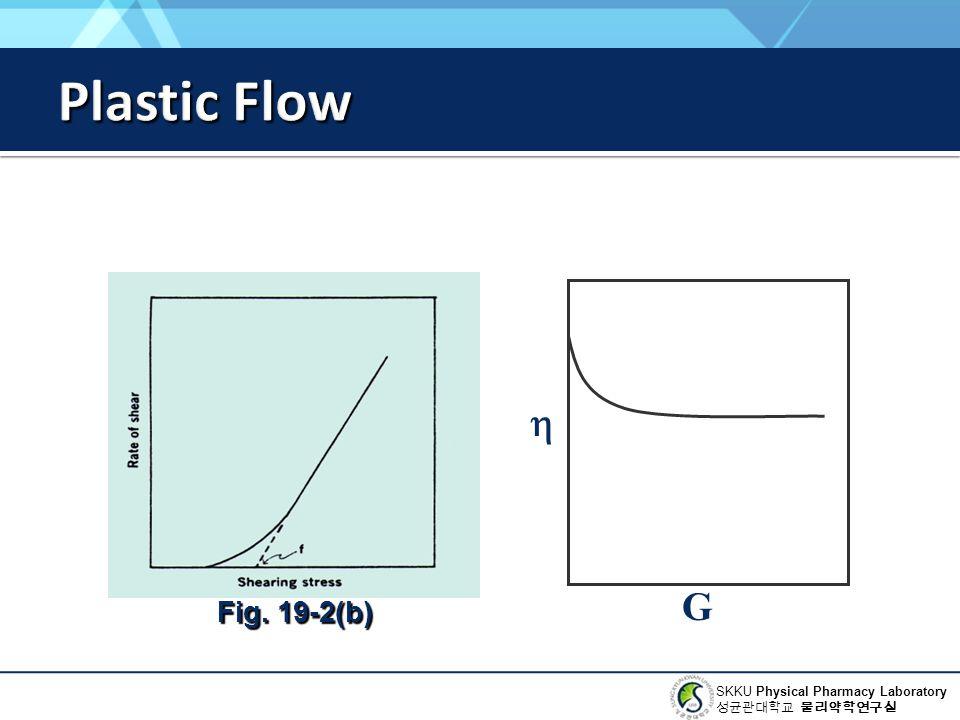 Plastic Flow Fig. 19-2(b) h G