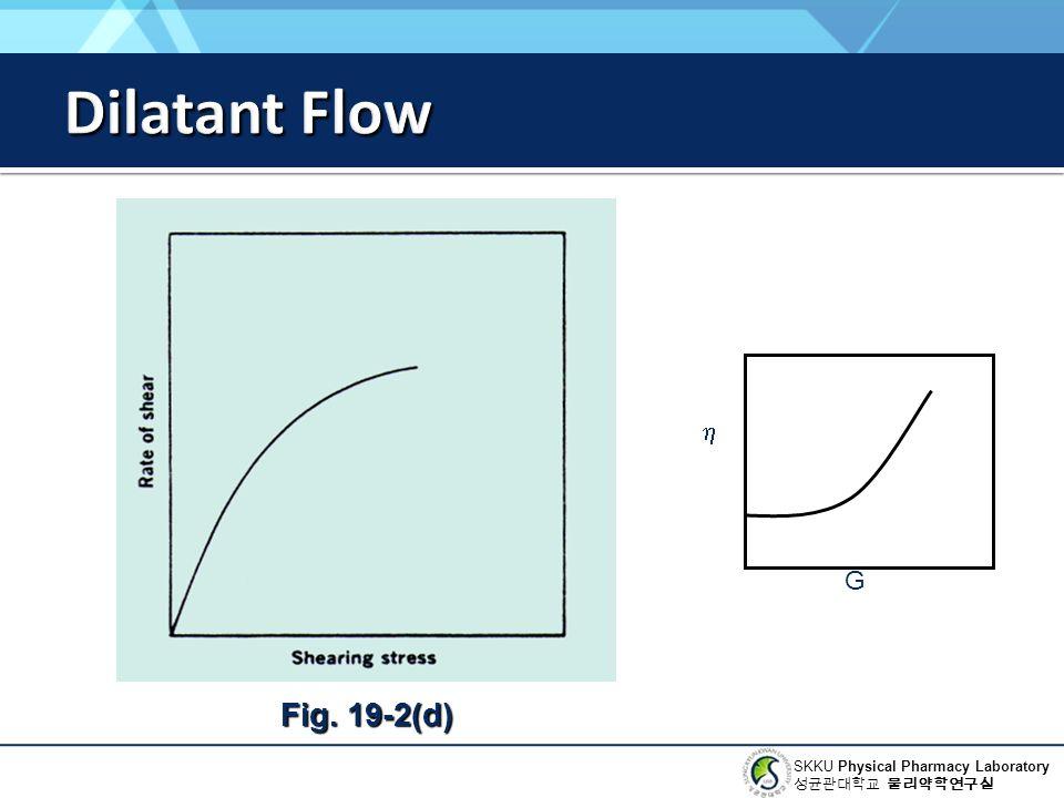 Dilatant Flow Fig. 19-2(d) h G