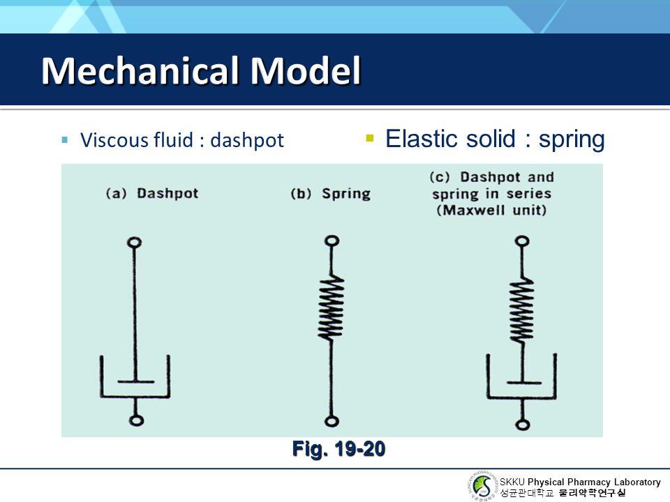 Mechanical Model Elastic solid : spring Viscous fluid : dashpot