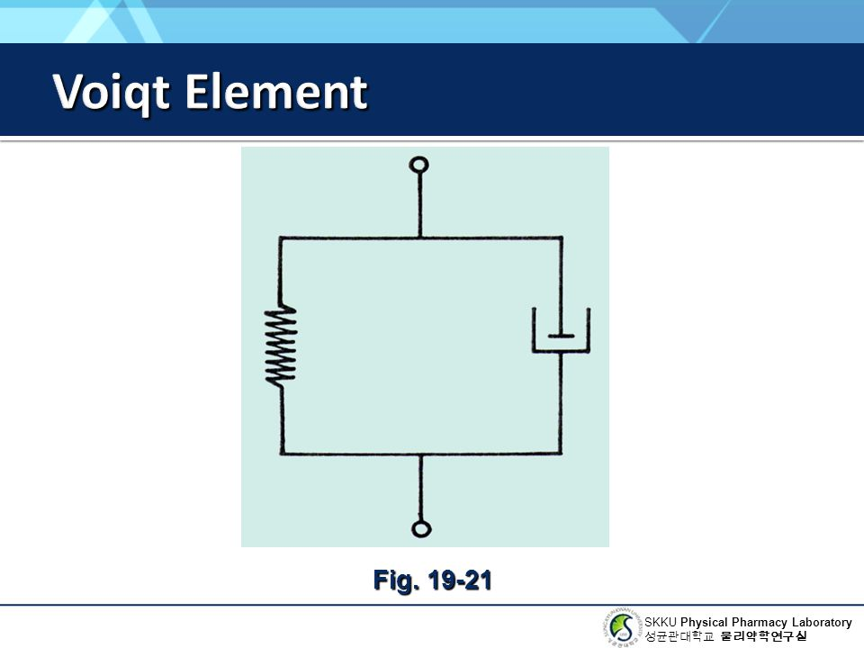 Voiqt Element Fig. 19-21