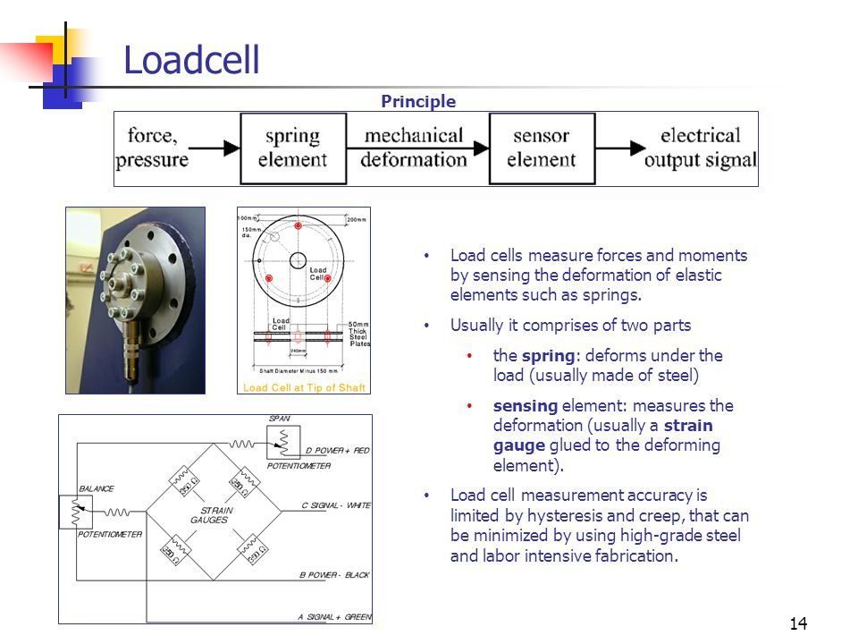 Loadcell Principle. Load cells measure forces and moments by sensing the deformation of elastic elements such as springs.