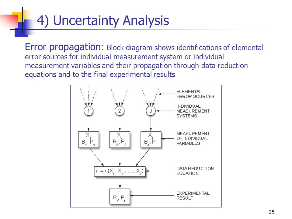 experimental fluid dynamics and uncertainty assessment