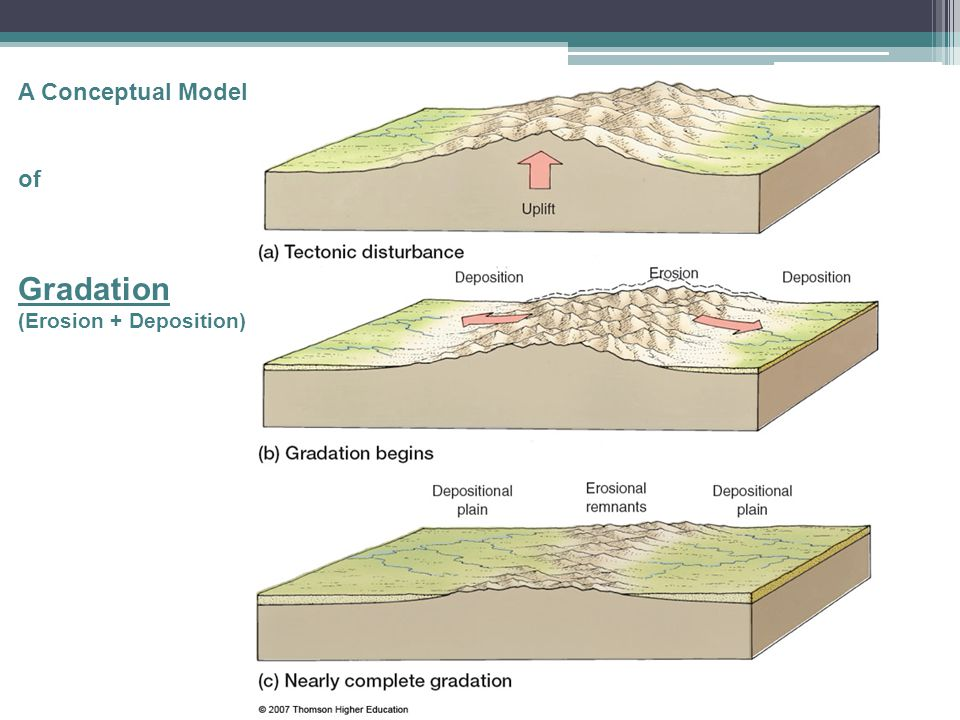 A Conceptual Model of Gradation (Erosion + Deposition)