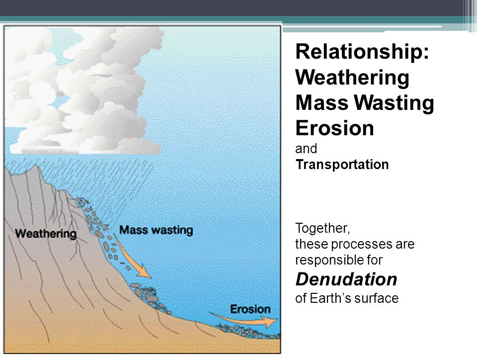 Relationship: Weathering Mass Wasting Erosion Denudation and