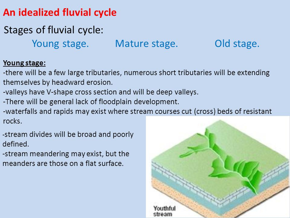 An idealized fluvial cycle