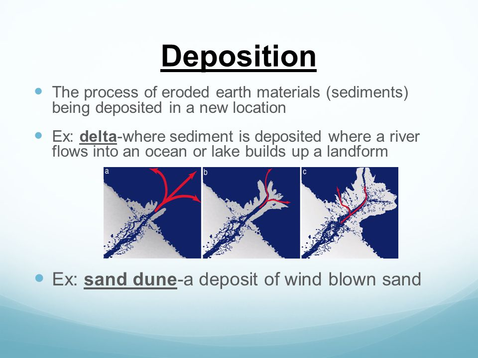 Deposition Ex: sand dune-a deposit of wind blown sand