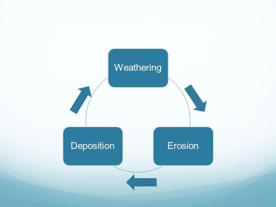 Weathering Erosion Deposition
