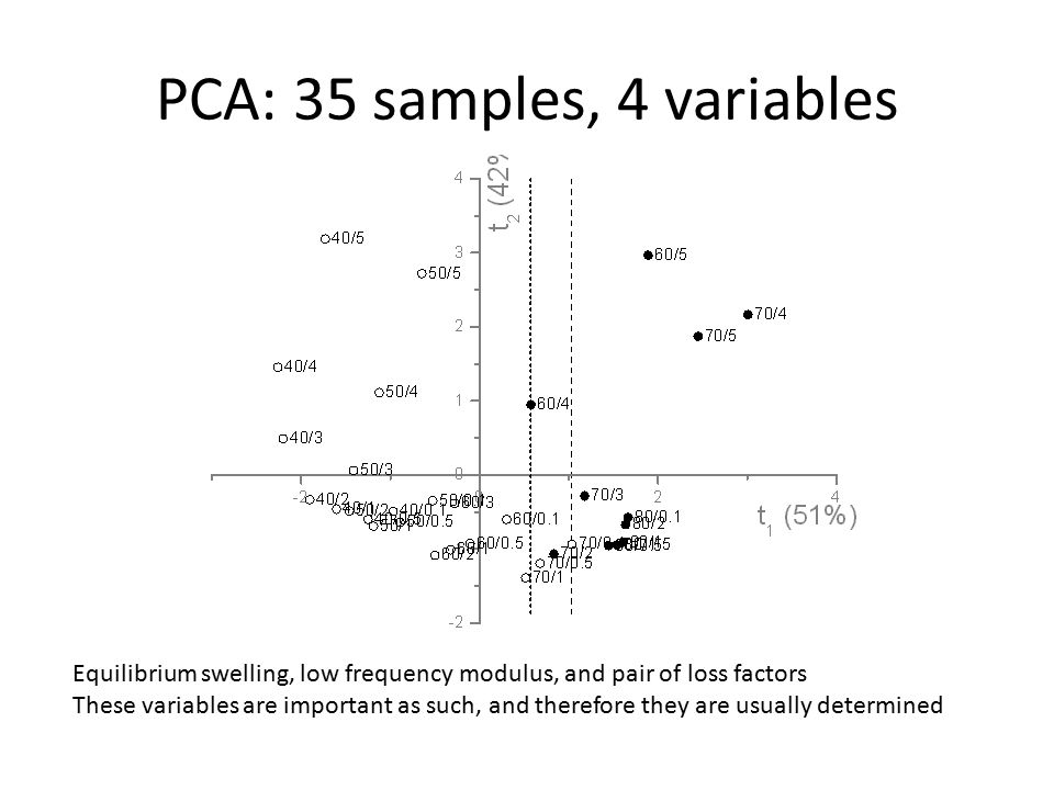 PCA: 35 samples, 4 variables