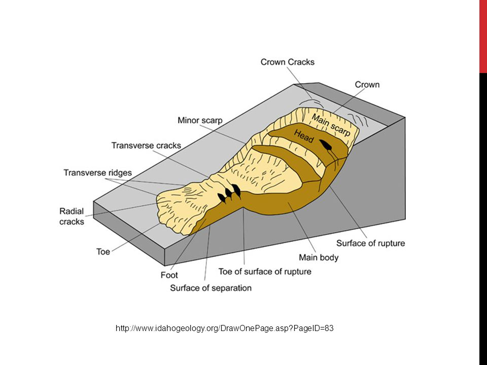 http://www.idahogeology.org/DrawOnePage.asp PageID=83