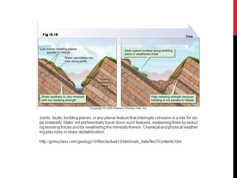 Joints, faults, bedding planes, or any planar feature that interrupts cohesion is a risk for slope instability. Water will preferentially travel down such features, weakening them by reducing resisting forces and by weathering the minerals therein. Chemical and physical weathering play roles in slope destabilization.