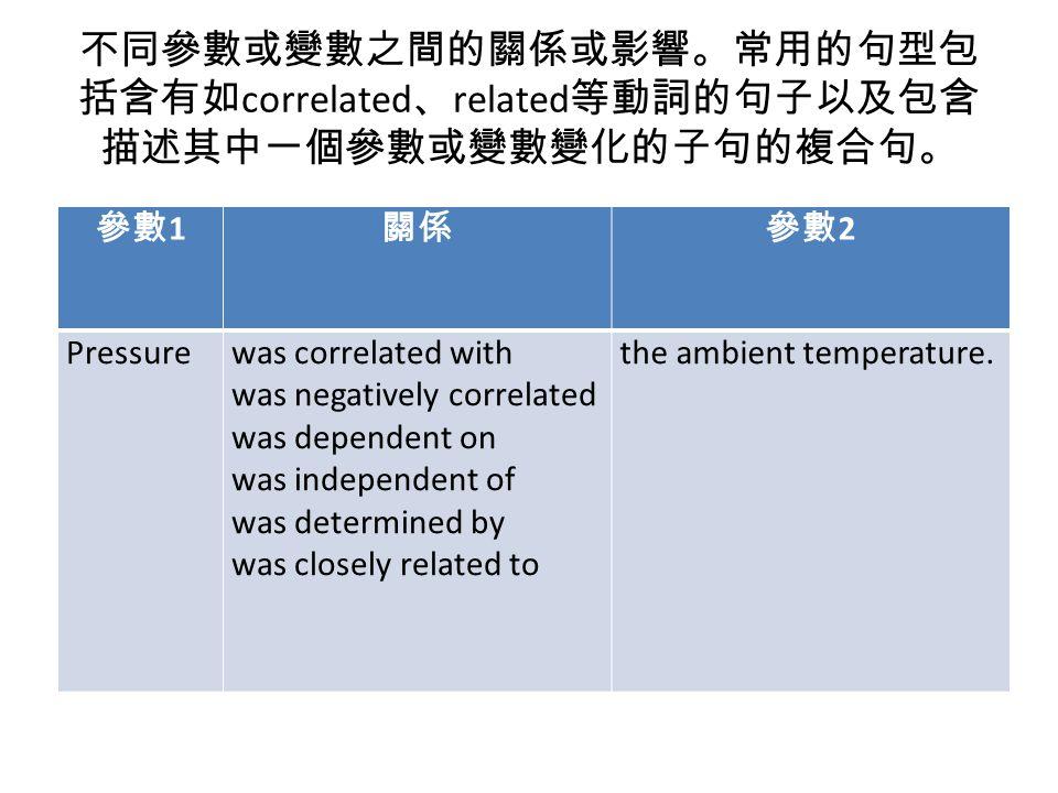 不同參數或變數之間的關係或影響。常用的句型包括含有如correlated、related等動詞的句子以及包含描述其中一個參數或變數變化的子句的複合句。