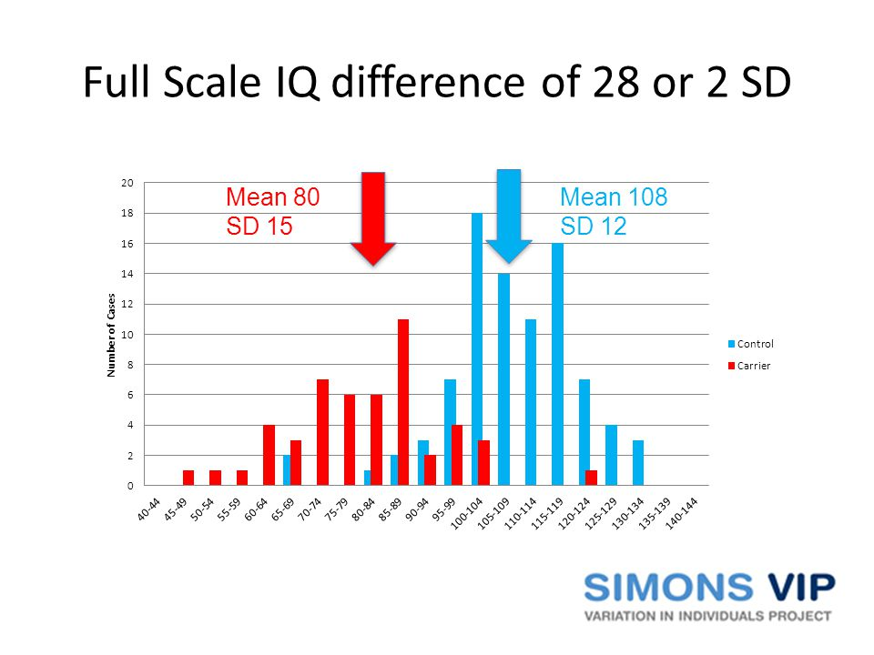 Full Scale IQ difference of 28 or 2 SD