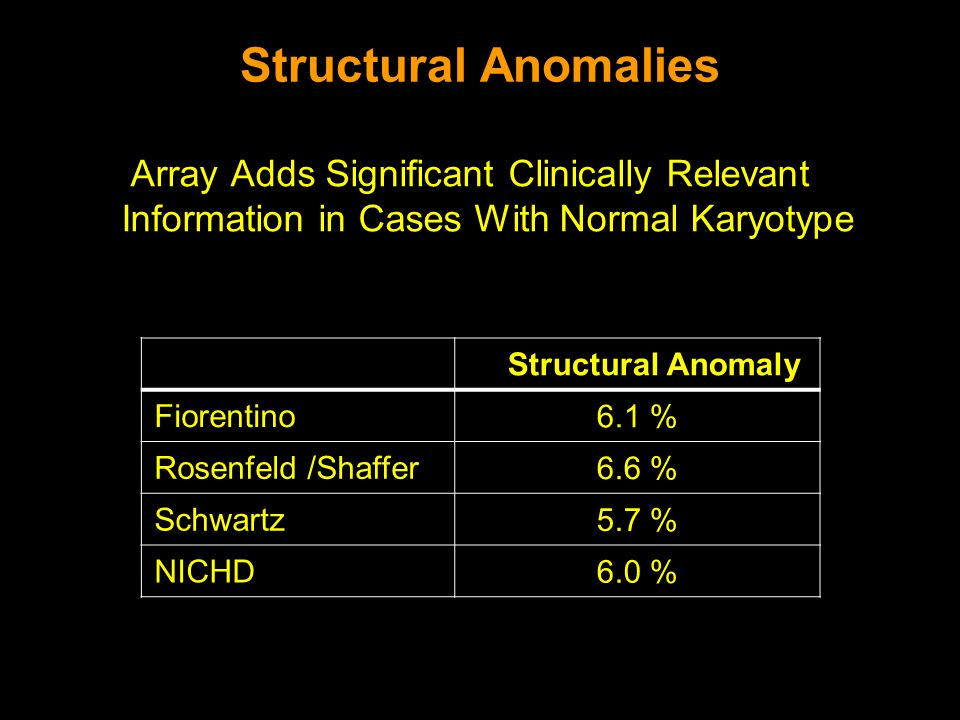 Structural Anomalies Array Adds Significant Clinically Relevant Information in Cases With Normal Karyotype.