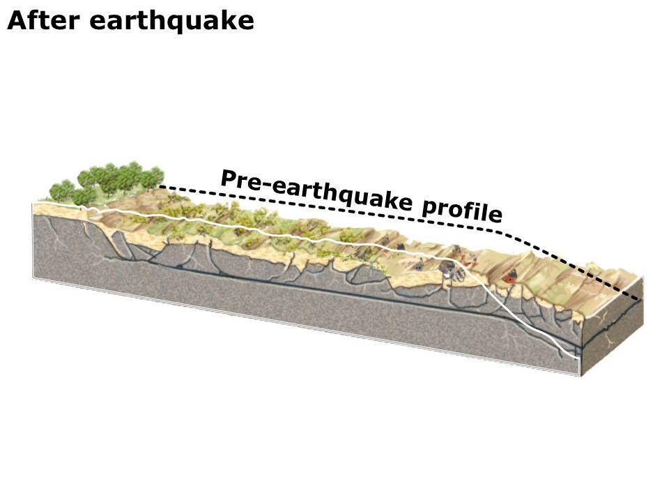After earthquake Pre-earthquake profile