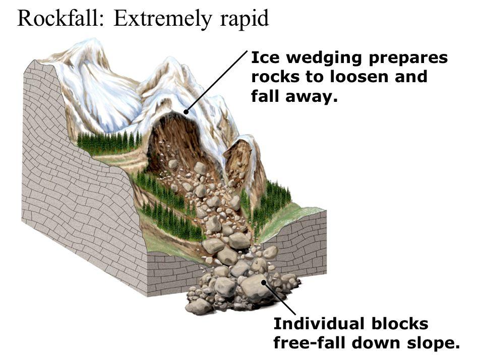 Rockfall: Extremely rapid