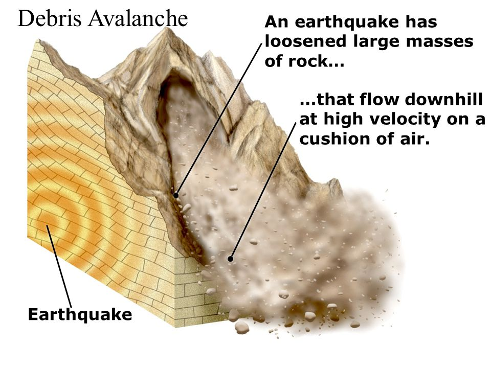 Debris Avalanche An earthquake has loosened large masses of rock…