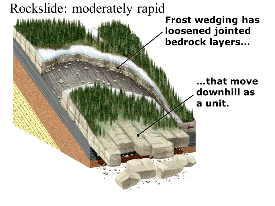 Rockslide: moderately rapid