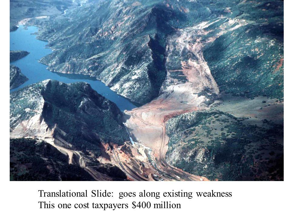 Translational Slide: goes along existing weakness